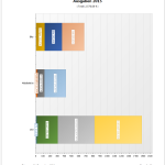Verteilung der einzelnen Kategorien als gestapeltes Diagramm.
